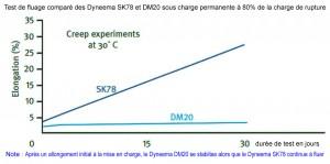DM20 vs SK78 Graph